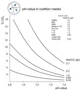 Relationship between CO2 concentration and pH value in nutrition media